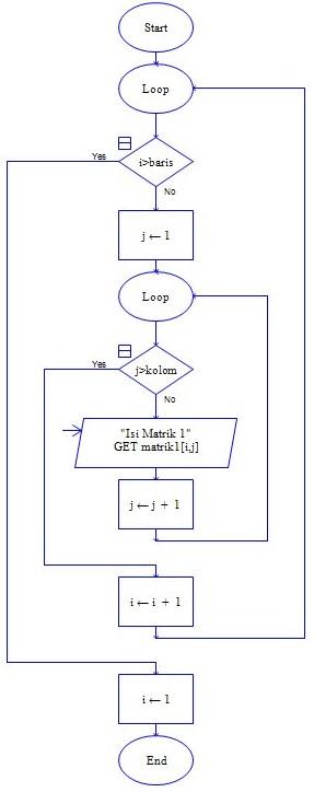 Flowchart Penjumlahan Matriks | @singgihsap
